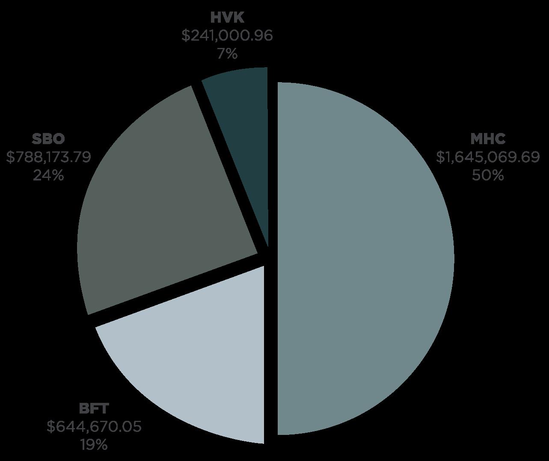 2019-Pie-Chart
